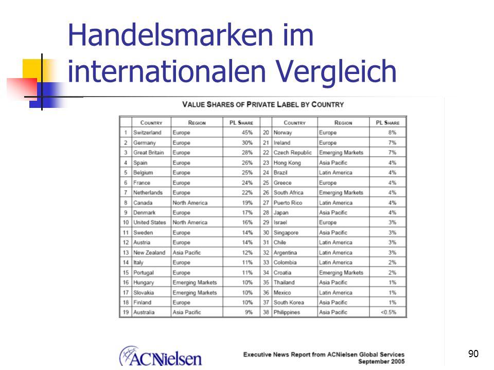 Dr. Irene Giesen-Netzer89 Handelsmarken Definition Handelsmarken sind Produkte oder Dienstleistungen, die von einer Handelsorganisation als Marke ange