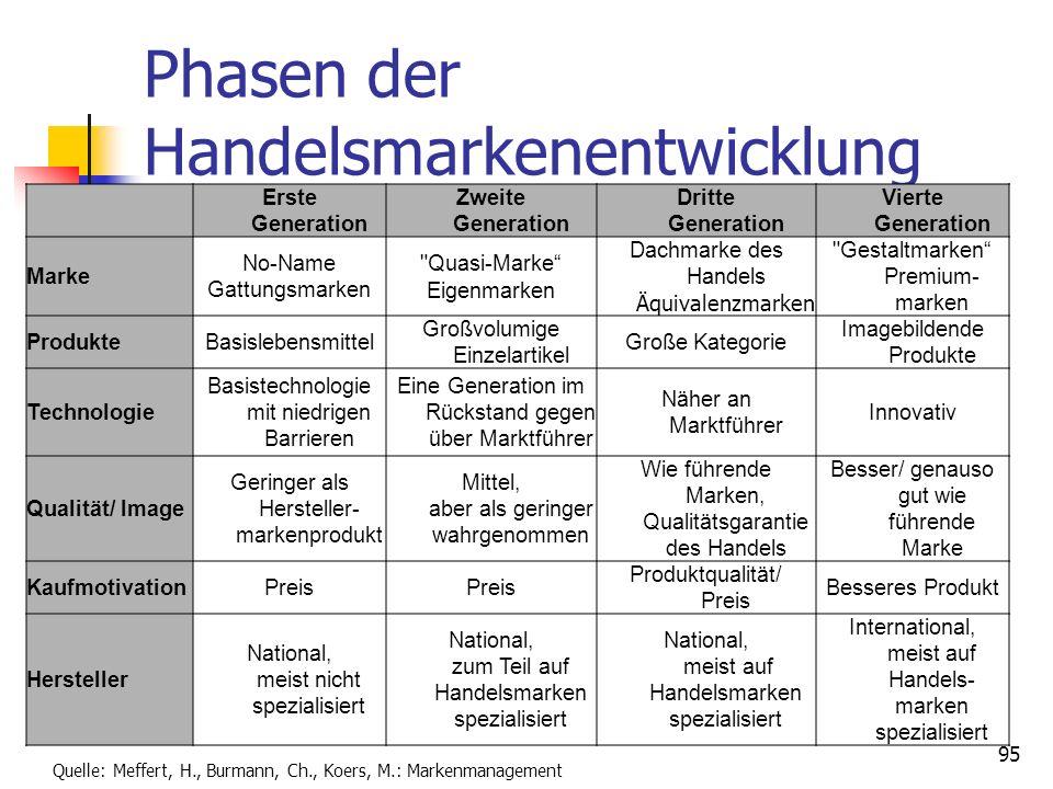 94 Abgrenzung von Markenstrategien Hersteller- marken Premium- Marken Eigen- Marken Gattungs- marken Handelsmarken Einzel- marken strategie Mehr- mark