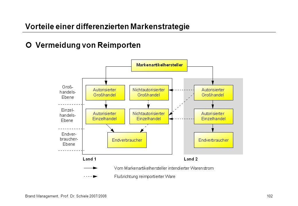 Brand Management, Prof. Dr. Schiele 2007/2008102 Vorteile einer differenzierten Markenstrategie Vermeidung von Reimporten