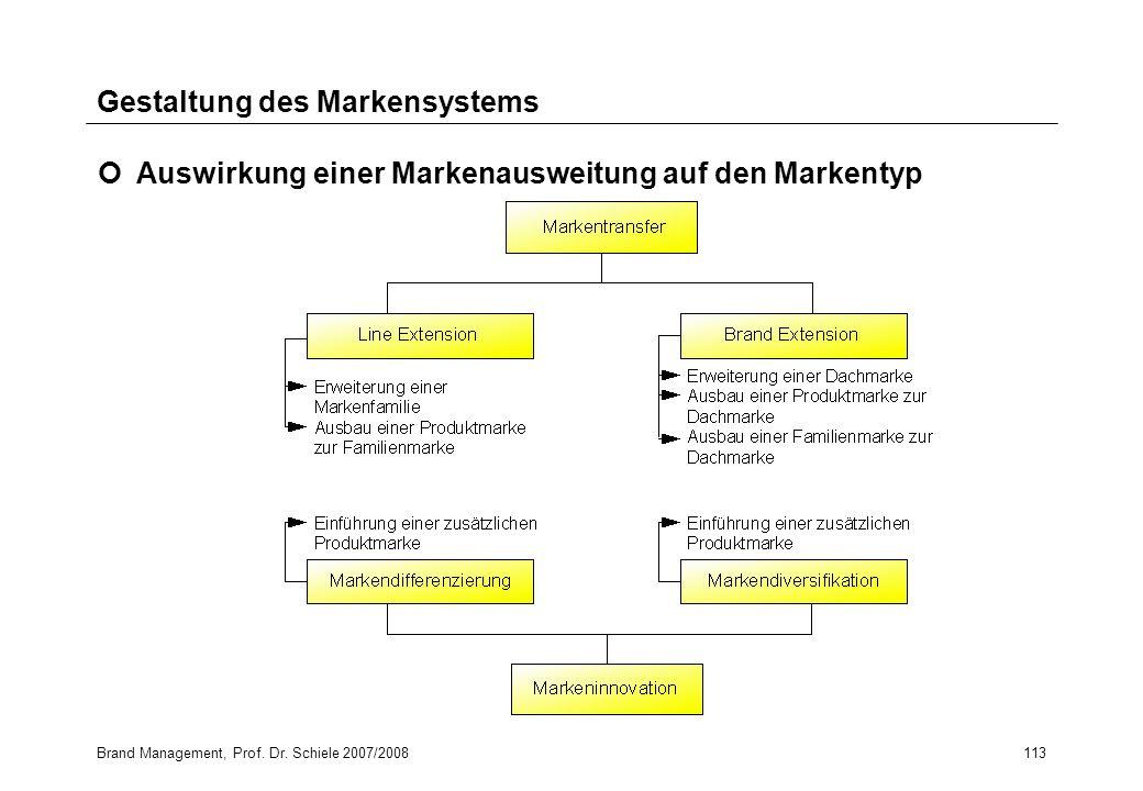 Brand Management, Prof. Dr. Schiele 2007/2008113 Gestaltung des Markensystems Auswirkung einer Markenausweitung auf den Markentyp