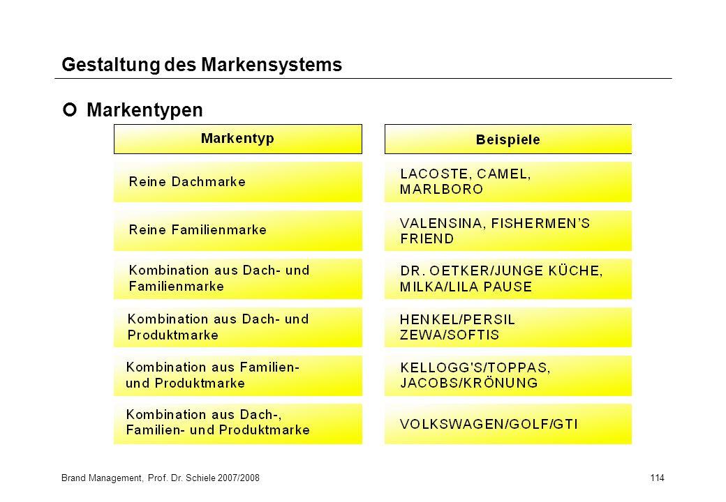 Brand Management, Prof. Dr. Schiele 2007/2008114 Gestaltung des Markensystems Markentypen