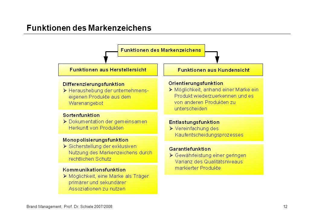Brand Management, Prof. Dr. Schiele 2007/200812 Funktionen des Markenzeichens