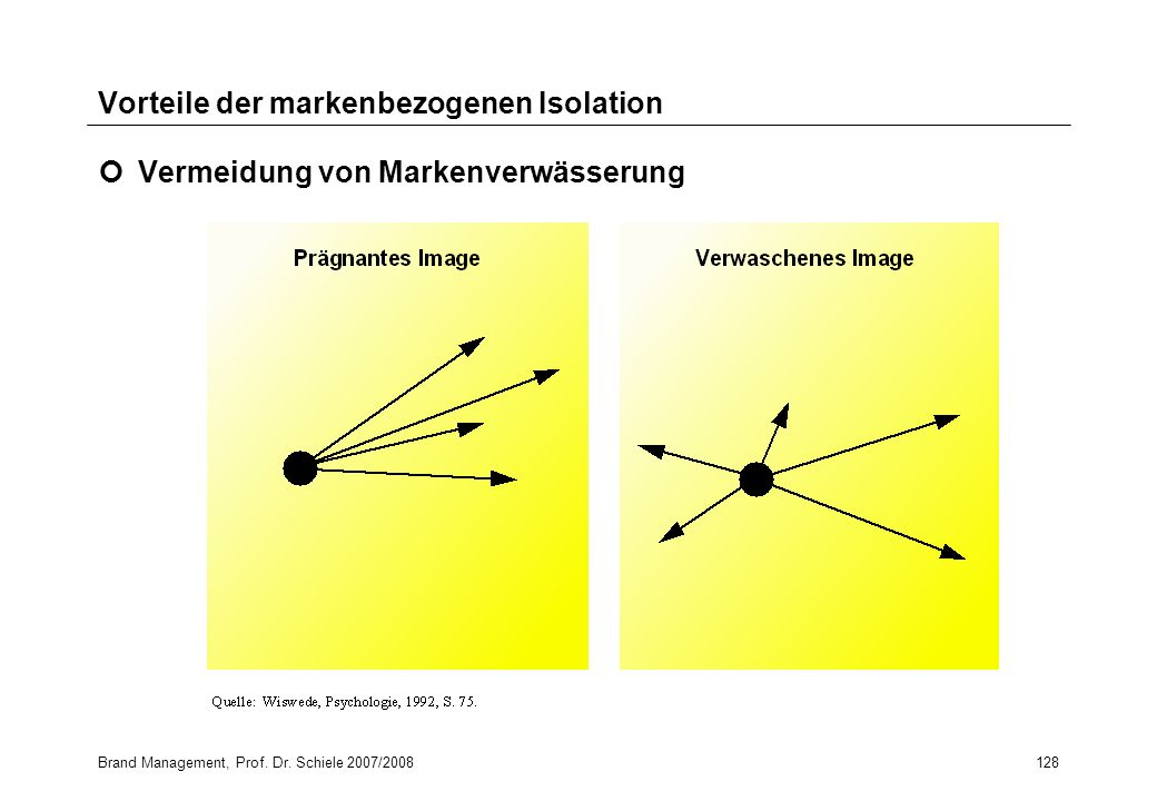 Brand Management, Prof. Dr. Schiele 2007/2008128 Vorteile der markenbezogenen Isolation Vermeidung von Markenverwässerung