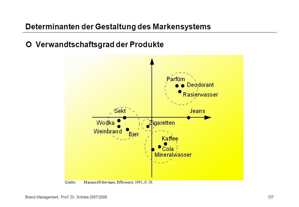 Brand Management, Prof. Dr. Schiele 2007/2008137 Determinanten der Gestaltung des Markensystems Verwandtschaftsgrad der Produkte
