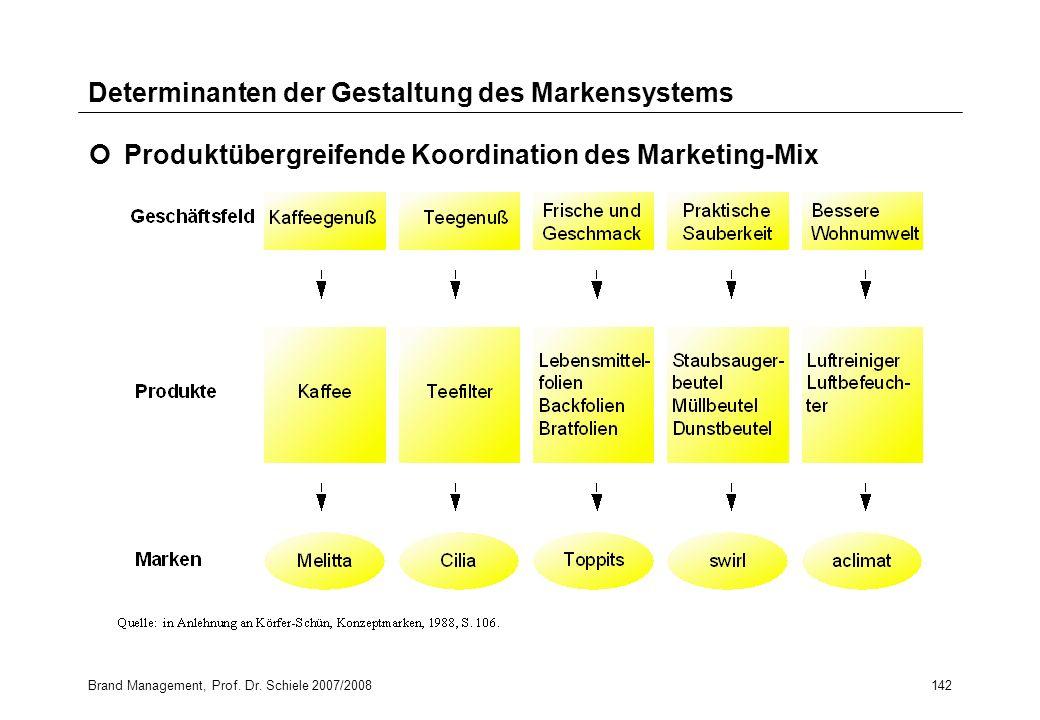 Brand Management, Prof. Dr. Schiele 2007/2008142 Determinanten der Gestaltung des Markensystems Produktübergreifende Koordination des Marketing-Mix