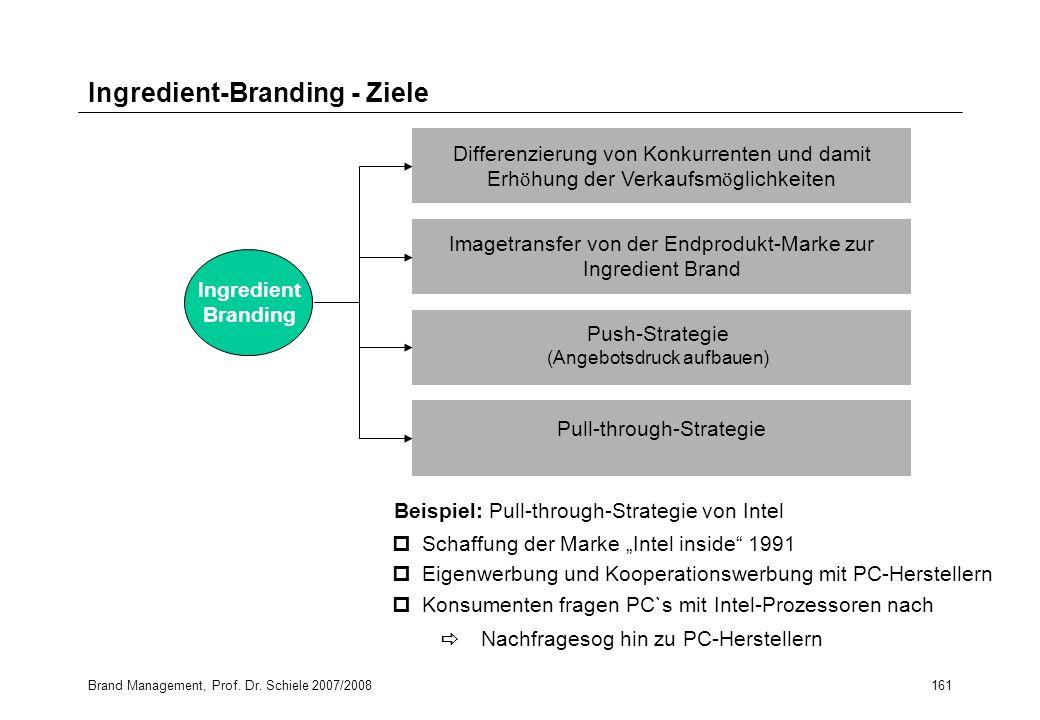 Brand Management, Prof. Dr. Schiele 2007/2008161 Ingredient-Branding - Ziele pSchaffung der Marke Intel inside 1991 pEigenwerbung und Kooperationswerb