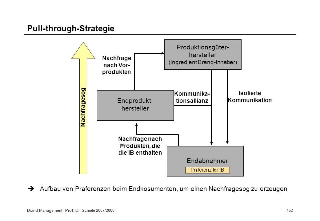 Brand Management, Prof. Dr. Schiele 2007/2008162 Pull-through-Strategie Produktionsgüter- hersteller (Ingredient Brand-Inhaber) Endprodukt- hersteller