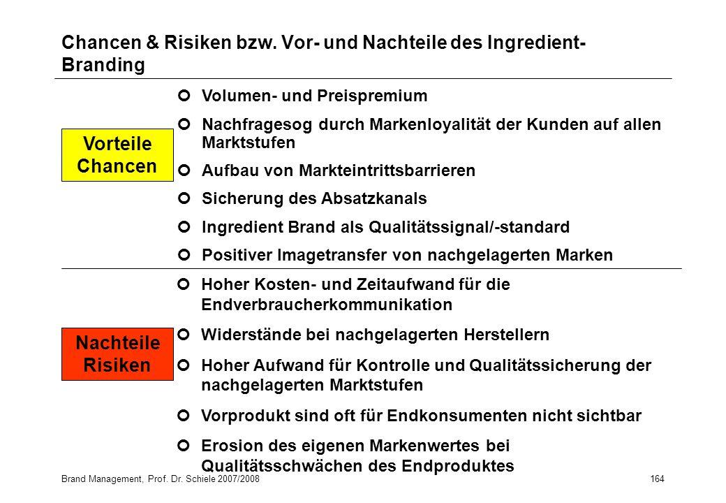 Brand Management, Prof. Dr. Schiele 2007/2008164 Chancen & Risiken bzw. Vor- und Nachteile des Ingredient- Branding Volumen- und Preispremium Nachfrag
