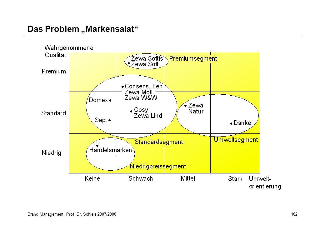 Brand Management, Prof. Dr. Schiele 2007/2008182 Das Problem Markensalat