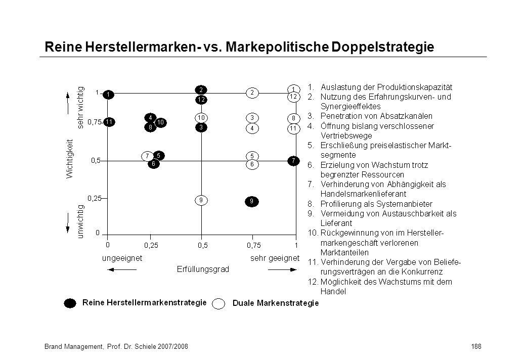 Brand Management, Prof. Dr. Schiele 2007/2008188 Reine Herstellermarken- vs. Markepolitische Doppelstrategie