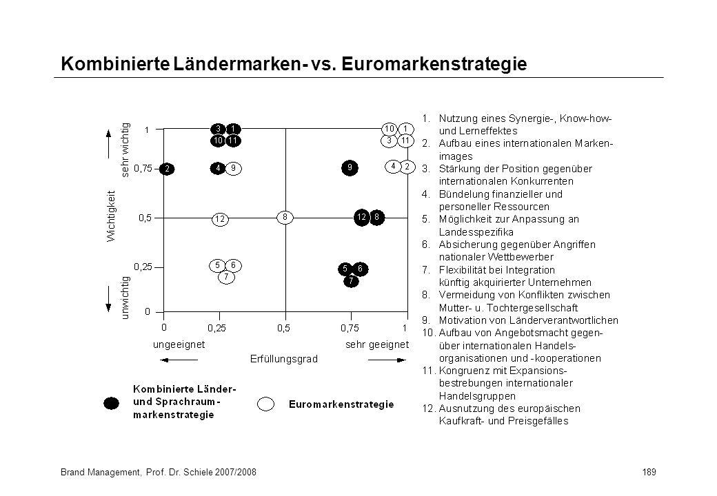 Brand Management, Prof. Dr. Schiele 2007/2008189 Kombinierte Ländermarken- vs. Euromarkenstrategie