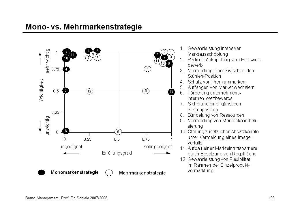 Brand Management, Prof. Dr. Schiele 2007/2008190 Mono- vs. Mehrmarkenstrategie
