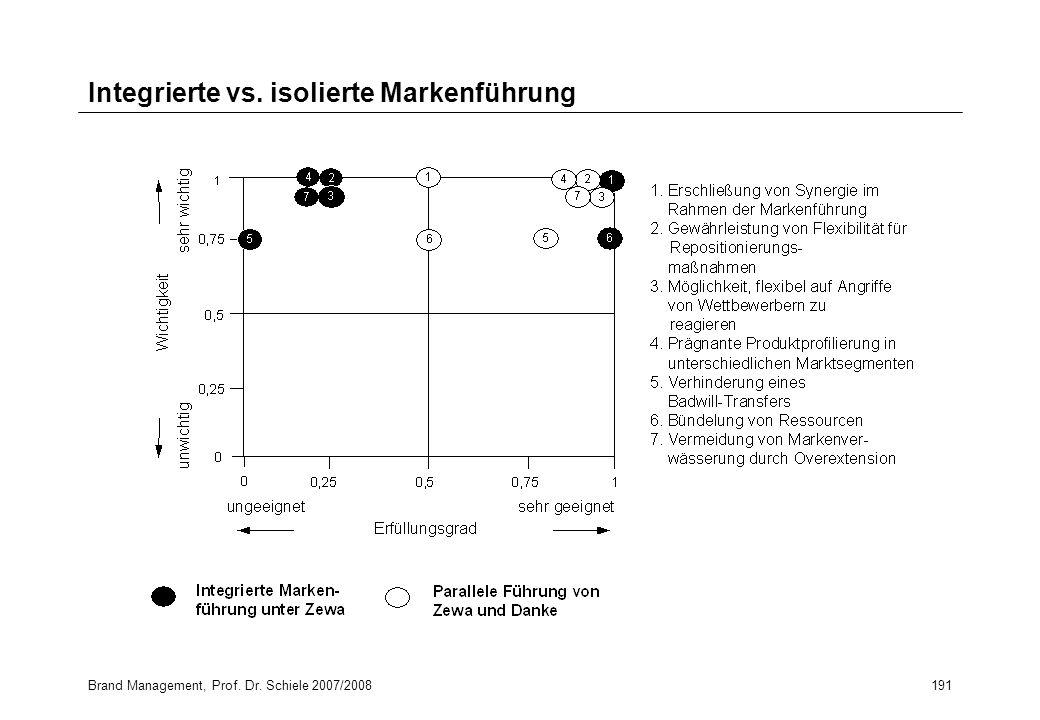 Brand Management, Prof. Dr. Schiele 2007/2008191 Integrierte vs. isolierte Markenführung