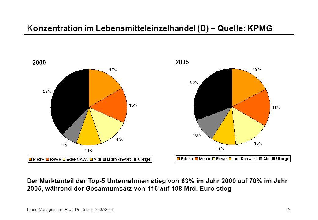 Brand Management, Prof. Dr. Schiele 2007/200824 Konzentration im Lebensmitteleinzelhandel (D) – Quelle: KPMG Der Marktanteil der Top-5 Unternehmen sti