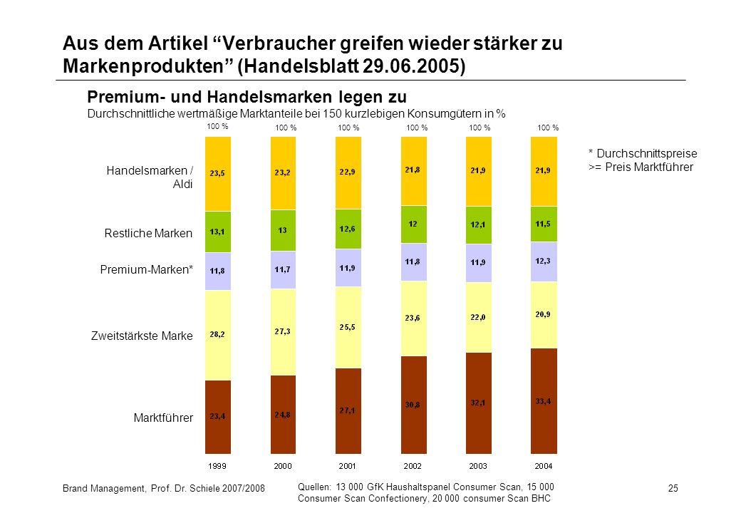 Brand Management, Prof. Dr. Schiele 2007/200825 Aus dem Artikel Verbraucher greifen wieder stärker zu Markenprodukten (Handelsblatt 29.06.2005) 100 %