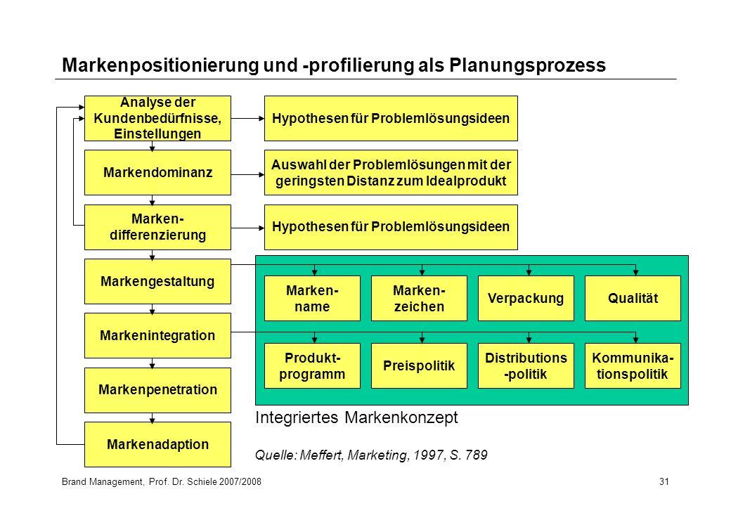 Brand Management, Prof. Dr. Schiele 2007/200831 Markenpositionierung und -profilierung als Planungsprozess Analyse der Kundenbedürfnisse, Einstellunge
