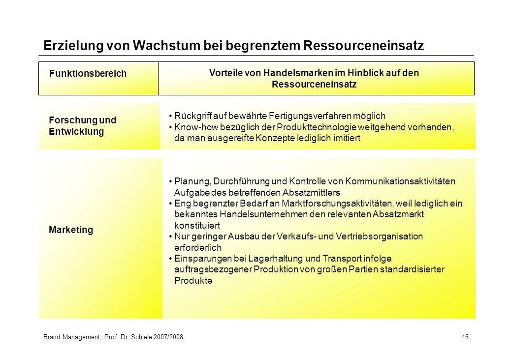 Brand Management, Prof. Dr. Schiele 2007/200846 Erzielung von Wachstum bei begrenztem Ressourceneinsatz Funktionsbereich Planung, Durchführung und Kon