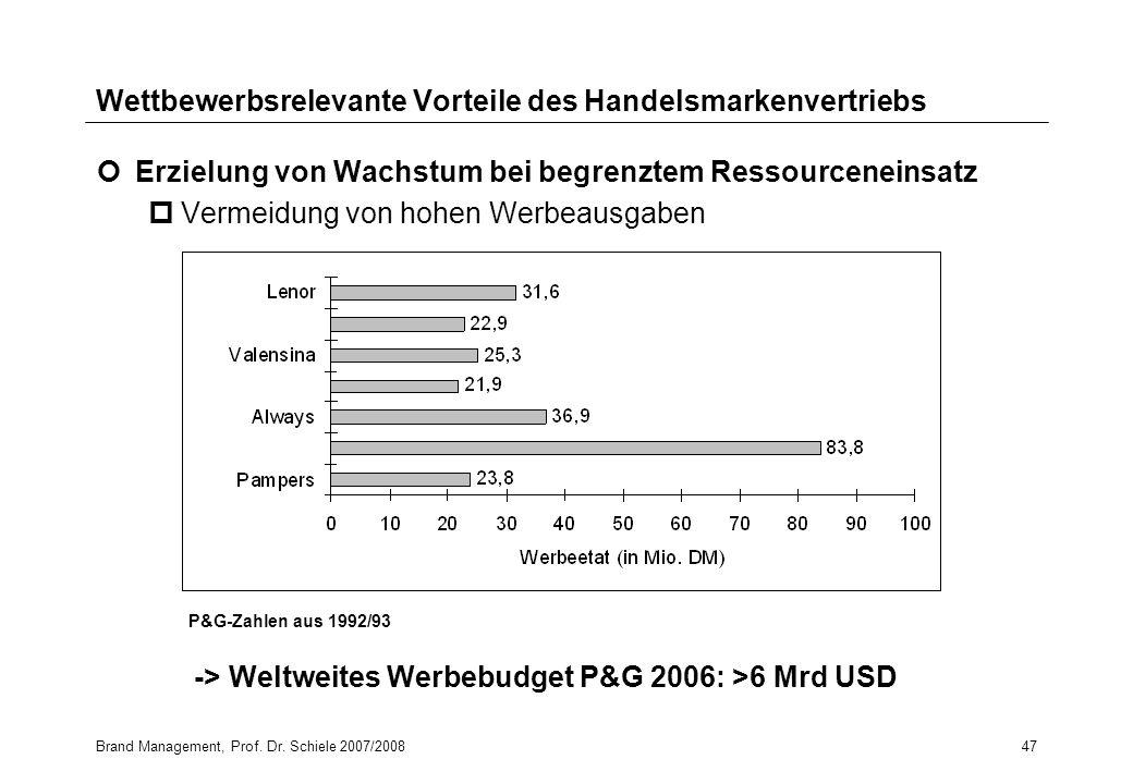Brand Management, Prof. Dr. Schiele 2007/200847 Wettbewerbsrelevante Vorteile des Handelsmarkenvertriebs Erzielung von Wachstum bei begrenztem Ressour