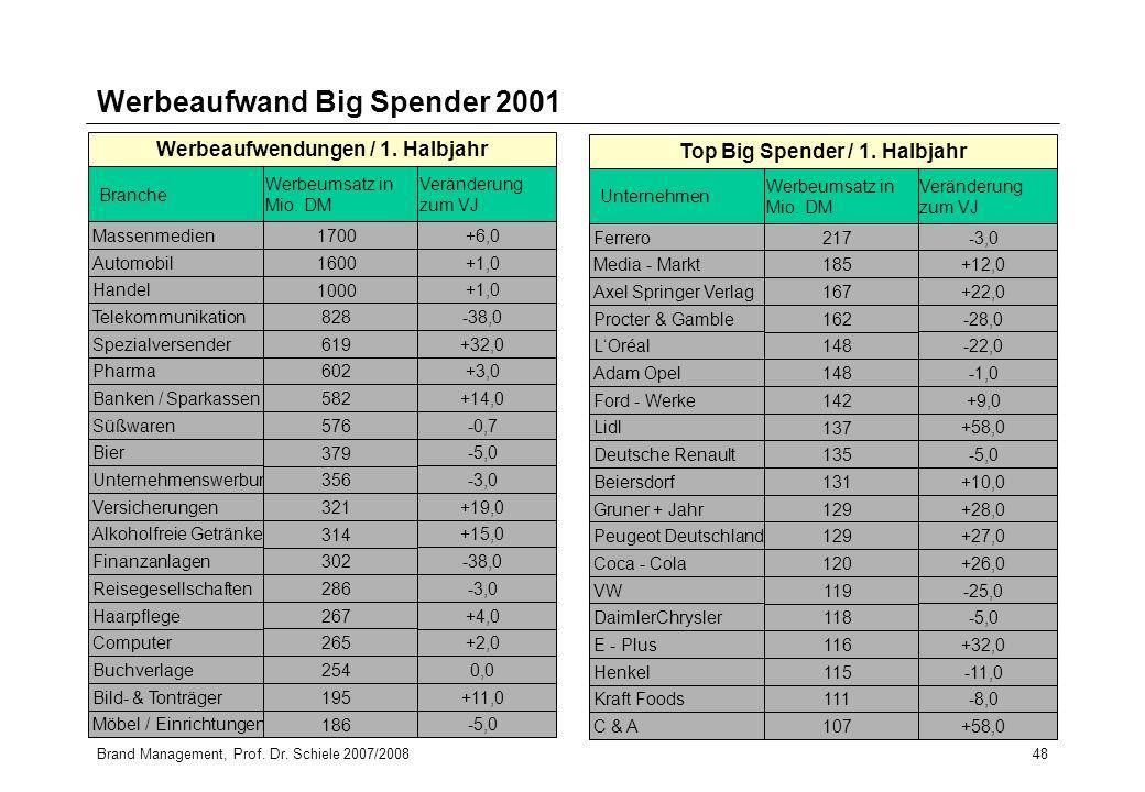 Brand Management, Prof. Dr. Schiele 2007/200848 Werbeaufwand Big Spender 2001
