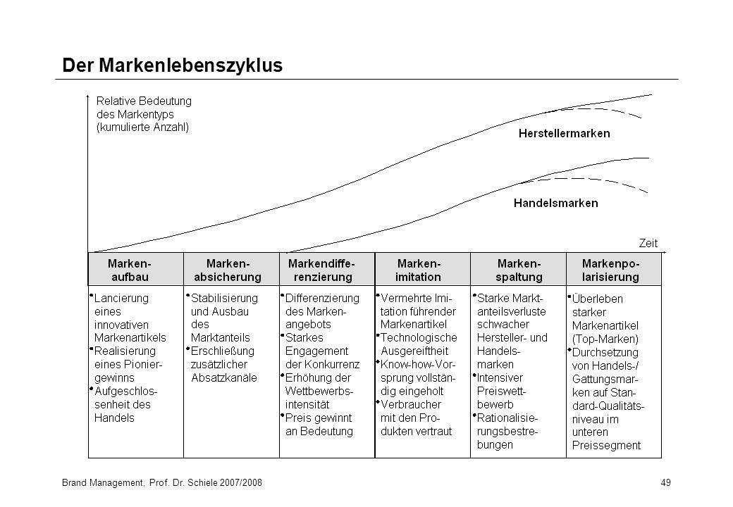 Brand Management, Prof. Dr. Schiele 2007/200849 Der Markenlebenszyklus