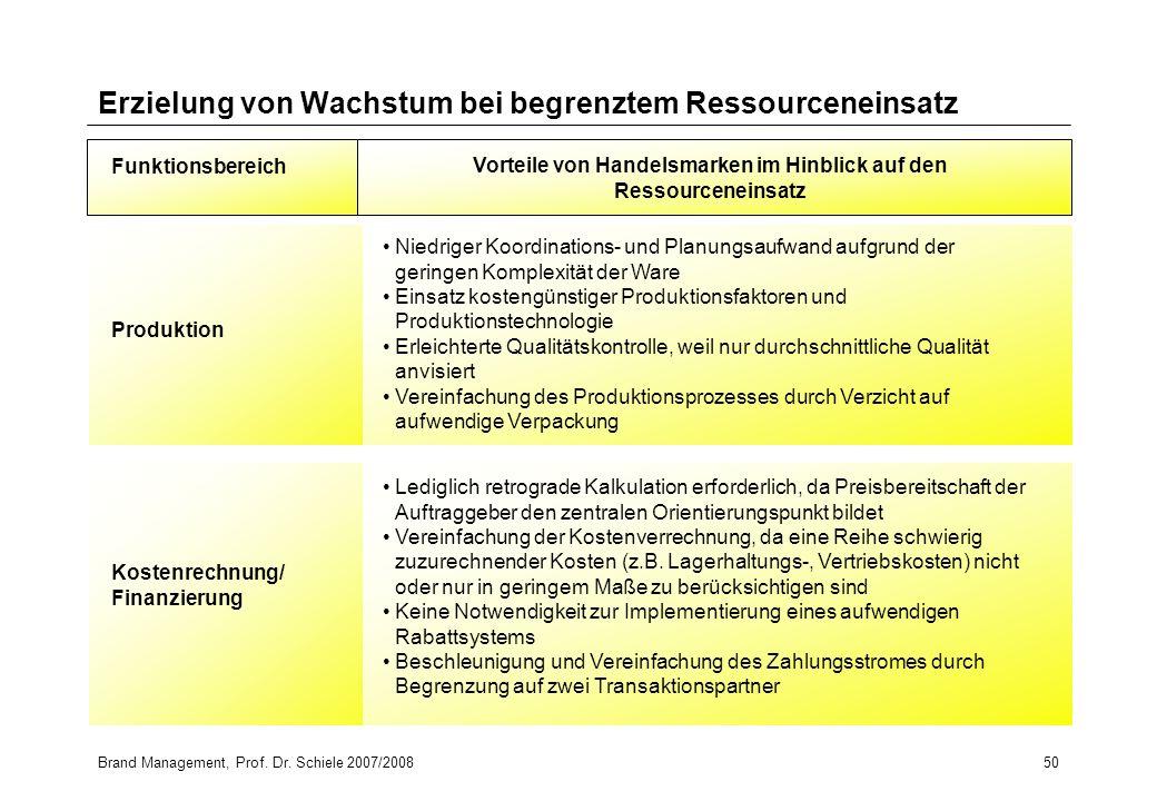 Brand Management, Prof. Dr. Schiele 2007/200850 Erzielung von Wachstum bei begrenztem Ressourceneinsatz Funktionsbereich Vorteile von Handelsmarken im
