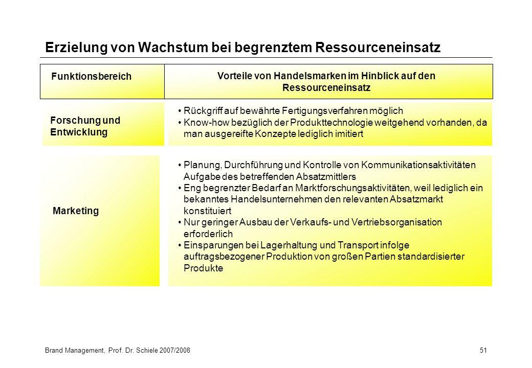 Brand Management, Prof. Dr. Schiele 2007/200851 Erzielung von Wachstum bei begrenztem Ressourceneinsatz Funktionsbereich Vorteile von Handelsmarken im