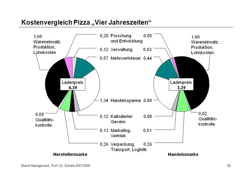 Brand Management, Prof. Dr. Schiele 2007/200852 Kostenvergleich Pizza Vier Jahreszeiten