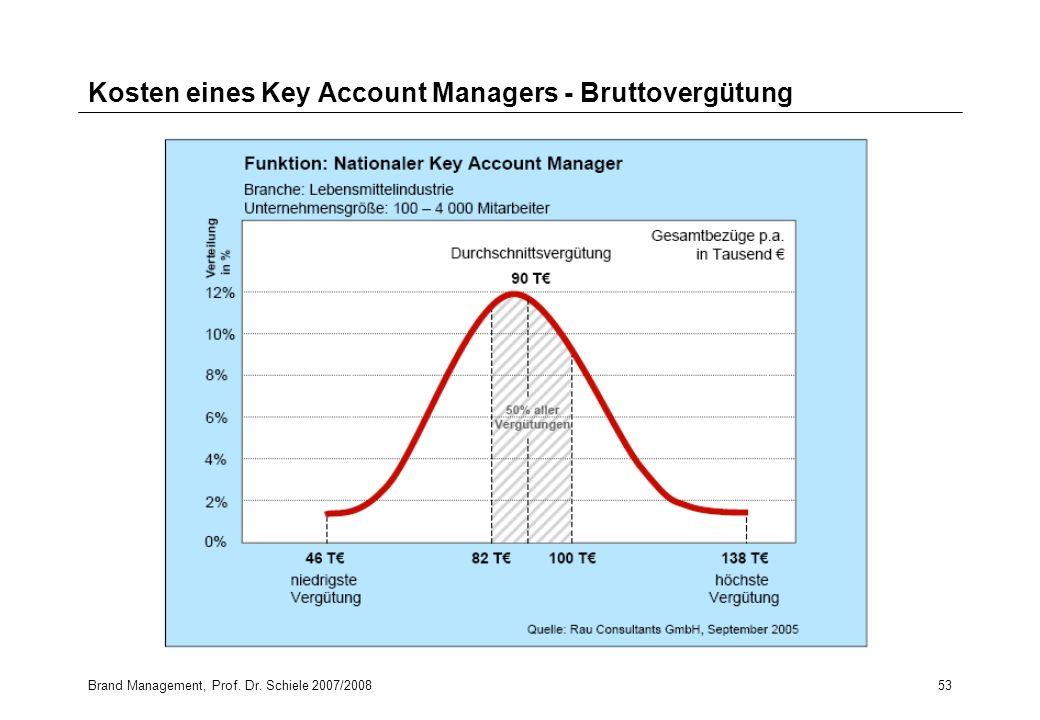 Brand Management, Prof. Dr. Schiele 2007/200853 Kosten eines Key Account Managers - Bruttovergütung
