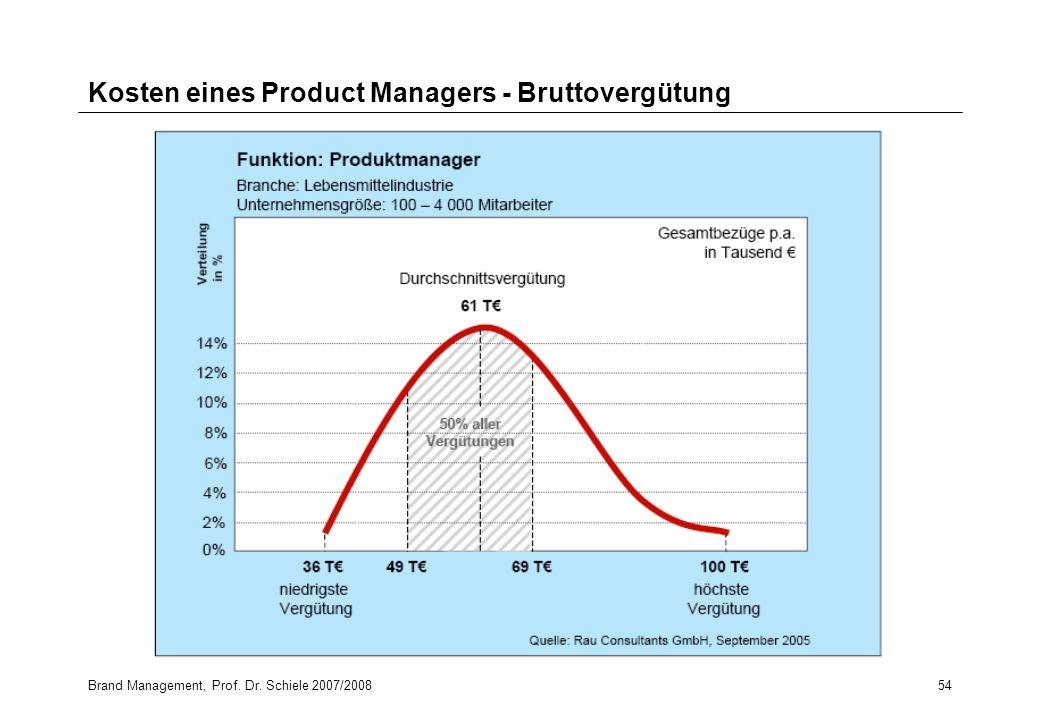 Brand Management, Prof. Dr. Schiele 2007/200854 Kosten eines Product Managers - Bruttovergütung