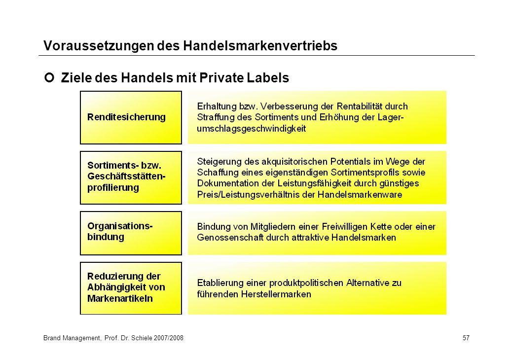 Brand Management, Prof. Dr. Schiele 2007/200857 Voraussetzungen des Handelsmarkenvertriebs Ziele des Handels mit Private Labels