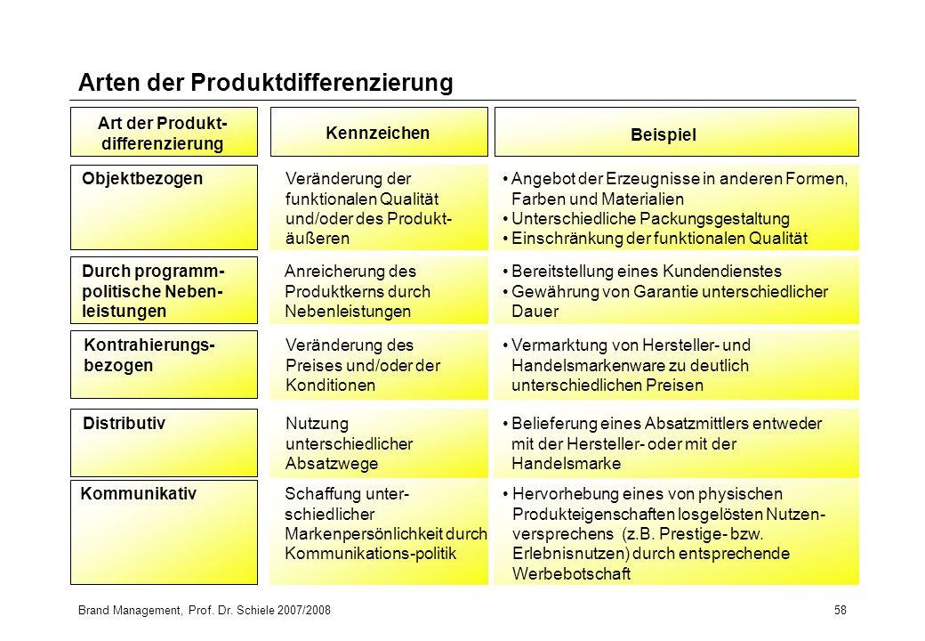 Brand Management, Prof. Dr. Schiele 2007/200858 Arten der Produktdifferenzierung Beispiel Angebot der Erzeugnisse in anderen Formen, Farben und Materi