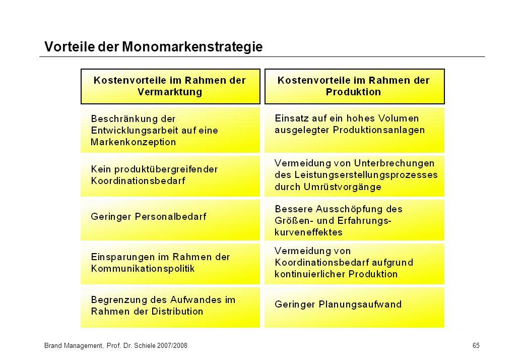 Brand Management, Prof. Dr. Schiele 2007/200865 Vorteile der Monomarkenstrategie