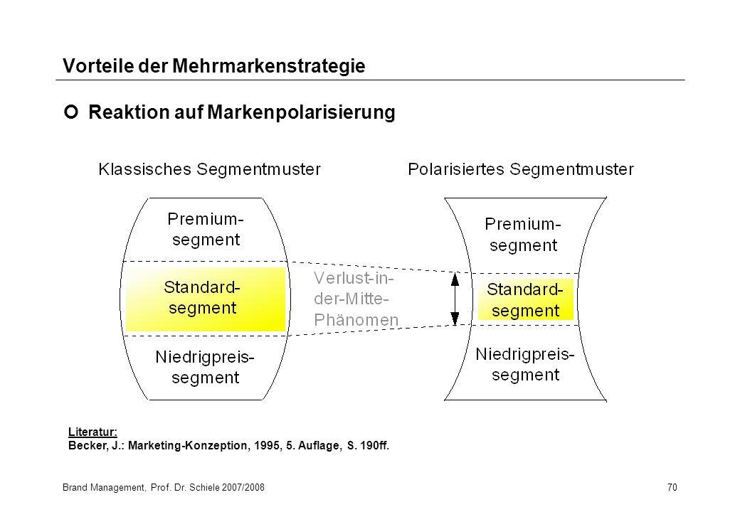 Brand Management, Prof. Dr. Schiele 2007/200870 Vorteile der Mehrmarkenstrategie Reaktion auf Markenpolarisierung Literatur: Becker, J.: Marketing-Kon