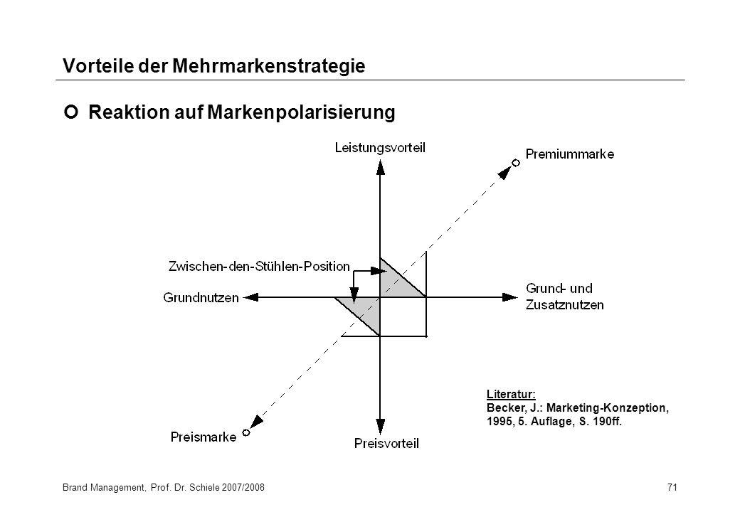 Brand Management, Prof. Dr. Schiele 2007/200871 Vorteile der Mehrmarkenstrategie Reaktion auf Markenpolarisierung Literatur: Becker, J.: Marketing-Kon