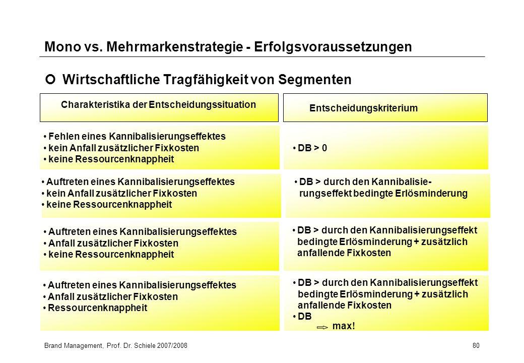 Brand Management, Prof. Dr. Schiele 2007/200880 Mono vs. Mehrmarkenstrategie - Erfolgsvoraussetzungen Wirtschaftliche Tragfähigkeit von Segmenten Char