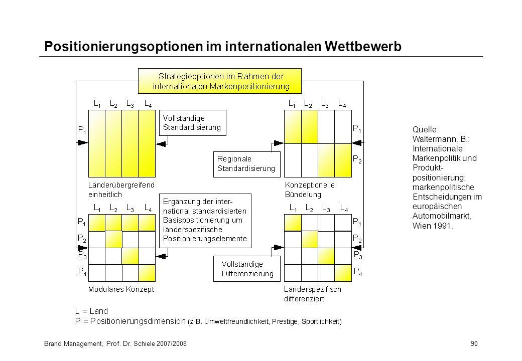 Brand Management, Prof. Dr. Schiele 2007/200890 Positionierungsoptionen im internationalen Wettbewerb Quelle: Waltermann, B.: Internationale Markenpol