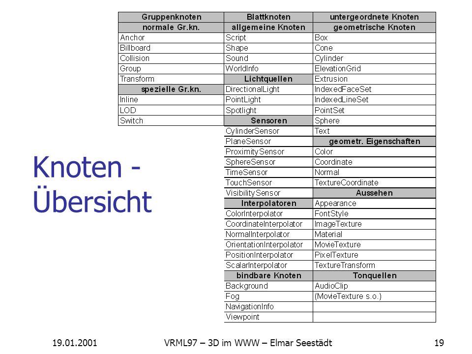 19.01.2001VRML97 – 3D im WWW – Elmar Seestädt18 Scripting VRMLScript Java EAI – External Authoring Interface Prinzipiell jede andere Sprache