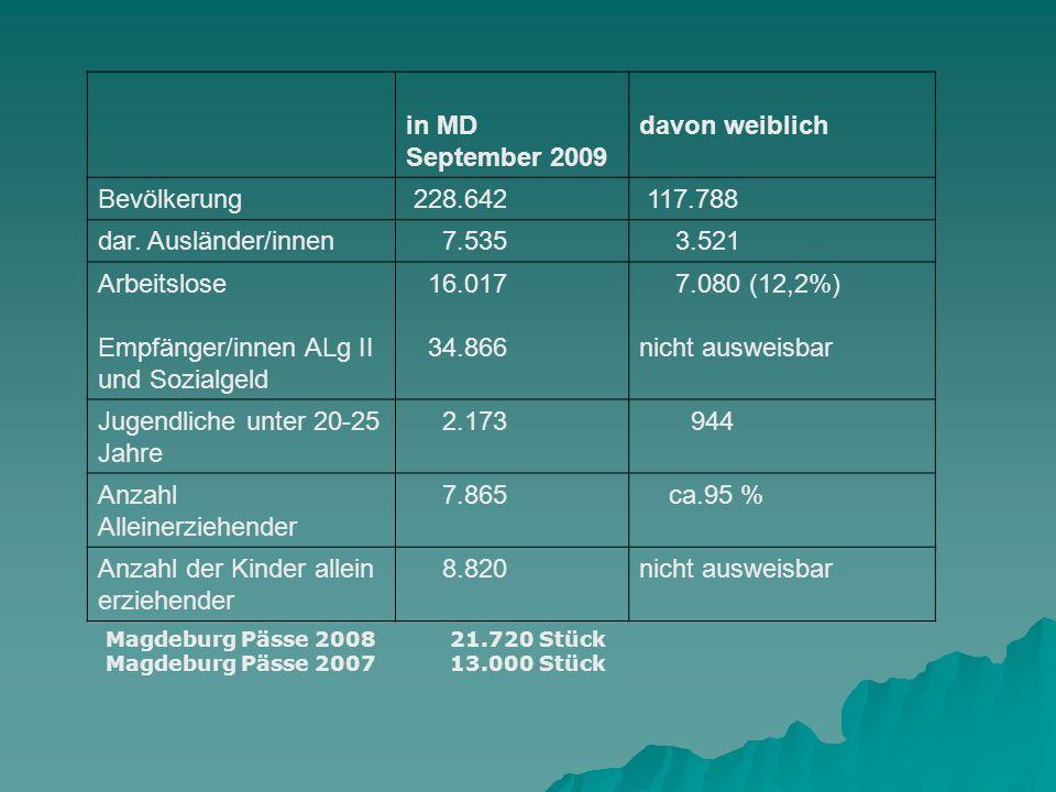 in MD September 2009 davon weiblich Bevölkerung 228.642 117.788 dar. Ausländer/innen 7.535 3.521 Arbeitslose Empfänger/innen ALg II und Sozialgeld 16.