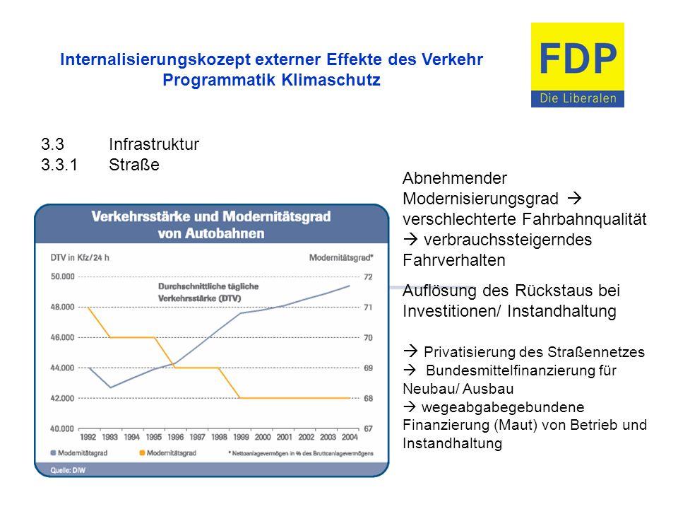 Internalisierungskozept externer Effekte des Verkehr Programmatik Klimaschutz 3.3Infrastruktur 3.3.1Straße Abnehmender Modernisierungsgrad verschlecht