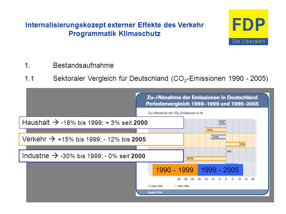 Internalisierungskozept externer Effekte des Verkehr Programmatik Klimaschutz 1.2Steigerung der Effizienz im Straßenverkehr Ziel der Verdoppelung der Energieproduktivität 2020 in Bezug auf 1990 bereits erreicht VLE / t Kraftstoff + 68% VLE/ t CO2 + 56%