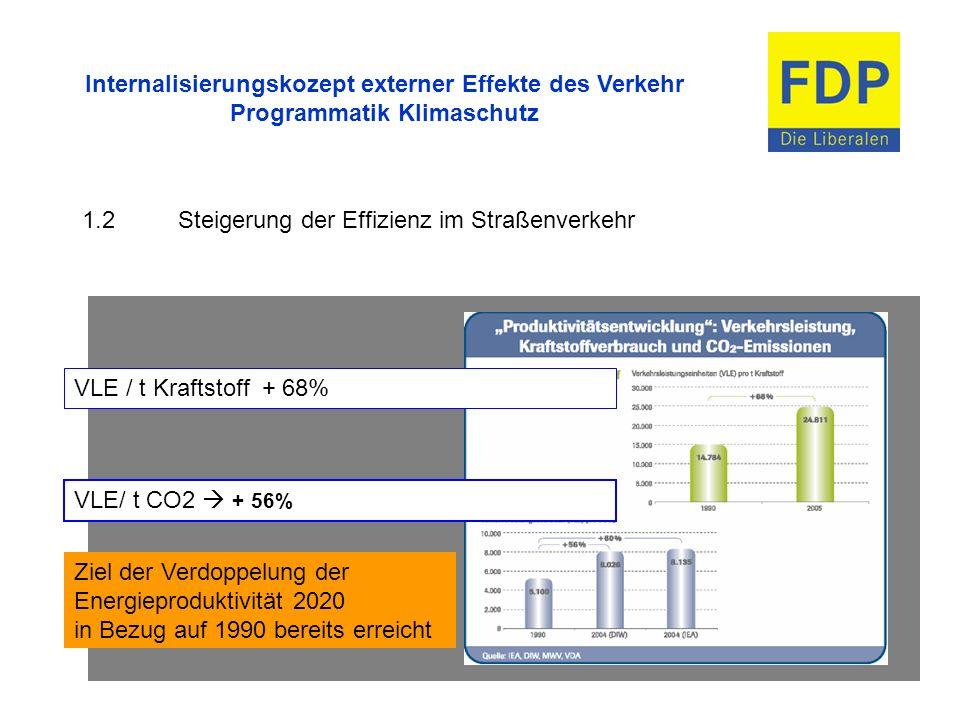 Internalisierungskozept externer Effekte des Verkehr Programmatik Klimaschutz 1.2Steigerung der Effizienz im Straßenverkehr Ziel der Verdoppelung der
