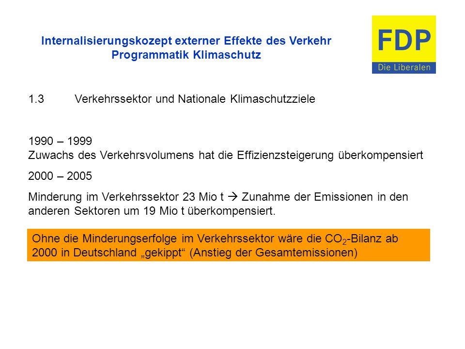 Internalisierungskozept externer Effekte des Verkehr Programmatik Klimaschutz 1.3Verkehrssektor und Nationale Klimaschutzziele 1990 – 1999 Zuwachs des