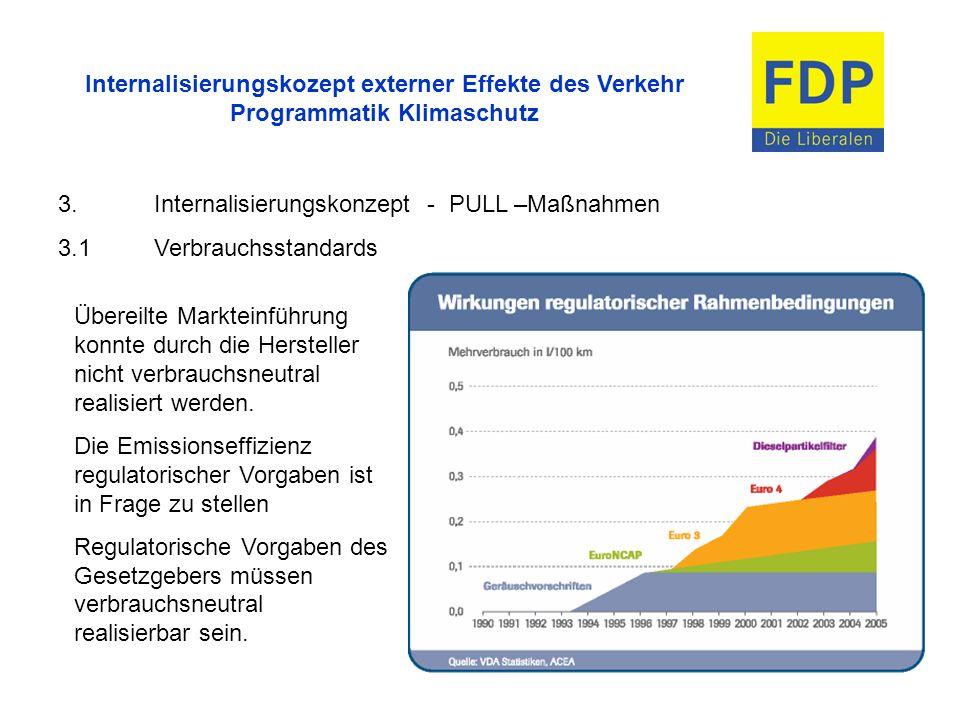 Internalisierungskozept externer Effekte des Verkehr Programmatik Klimaschutz 3.2ordnungspolitische Vorgaben Minderungspotenziale Anhebung der geltenden Obergrenzen für Maße und Gewichte Beispiel: Anhebung der Fahrzeughöhe auf 4,10m (allein im Materialtransport der Automobilindustrie) führt in Deutschland zu einer Einsparung von 30.000 t CO2.