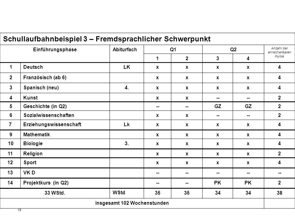 19 Schullaufbahnbeispiel 3 – Fremdsprachlicher Schwerpunkt EinführungsphaseAbiturfachQ1Q2 Anzahl der anrechenbaren Kurse 1234 1DeutschLKxxxx4 2Französisch (ab 6)xxxx4 3Spanisch (neu)4.xxxx4 4Kunstxx-- 2 5Geschichte (in Q2)-- GZ 2 6Sozialwissenschaftenxx-- 2 7ErziehungswissenschaftLkxxxx4 9Mathematikxxxx4 10Biologie3.xxxx4 11Religionxxxx2 12Sportxxxx4 13VK D-- 14Projektkurs (in Q2)-- PK 2 33 WStd.WStd35 34 38 insgesamt 102 Wochenstunden