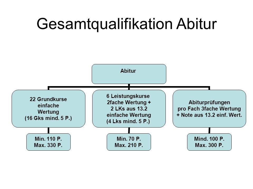 Gesamtqualifikation Abitur Abitur 22 Grundkurse einfache Wertung (16 Gks mind. 5 P.) Min. 110 P. Max. 330 P. 6 Leistungskurse 2fache Wertung + 2 LKs a
