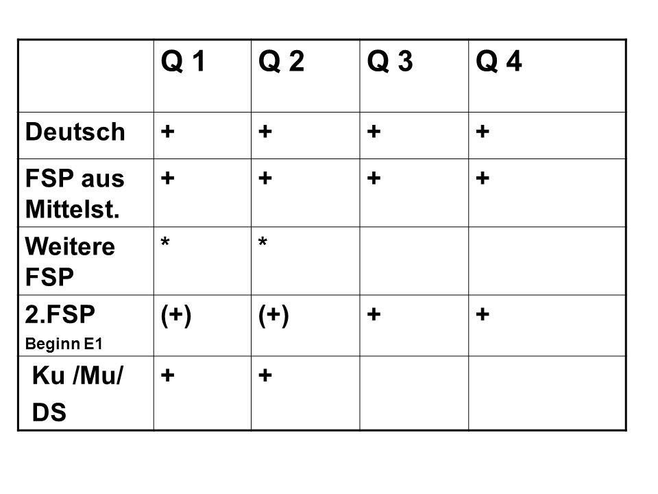 Q 1Q 2Q 3Q 4 Deutsch++++ FSP aus Mittelst. ++++ Weitere FSP ** 2.FSP Beginn E1 (+) ++ Ku /Mu/ DS ++