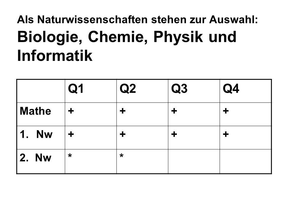 Als Naturwissenschaften stehen zur Auswahl: Biologie, Chemie, Physik und Informatik Q1Q2Q3Q4 Mathe++++ 1.Nw++++ 2.