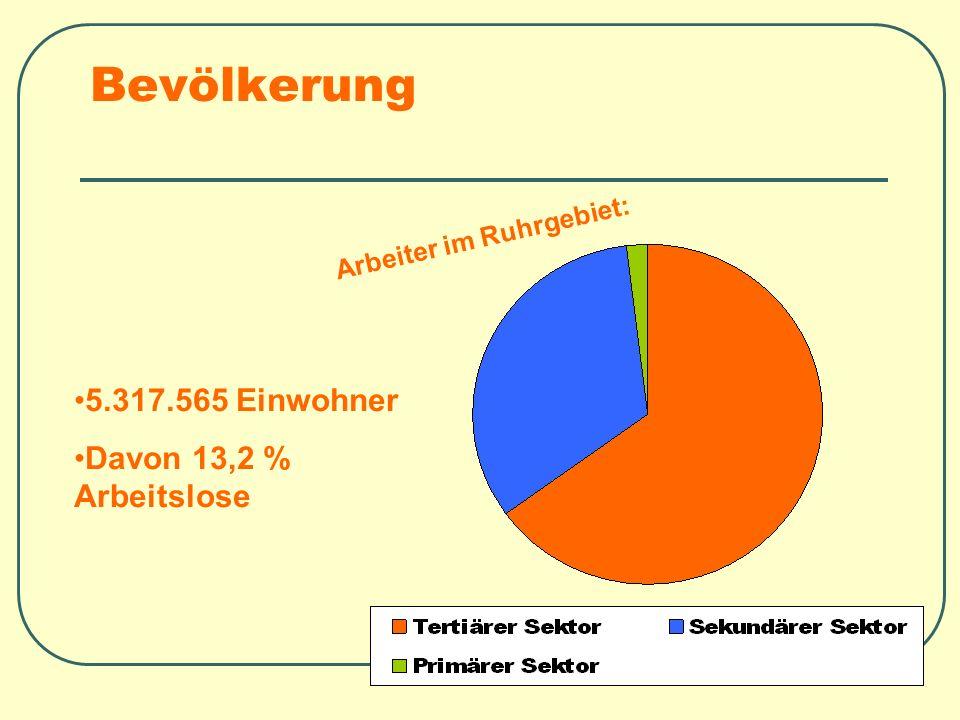 Bevölkerung Arbeiter im Ruhrgebiet: 5.317.565 Einwohner Davon 13,2 % Arbeitslose