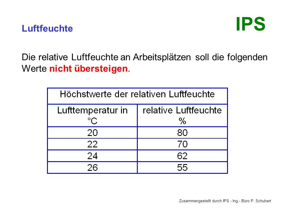 Zusammengestellt durch IPS - Ing.- Büro P. Schubert IPS Luftfeuchte Trockene Luft mit einer relativen Luftfeuchte unter 30 % führt bei höheren Tempera