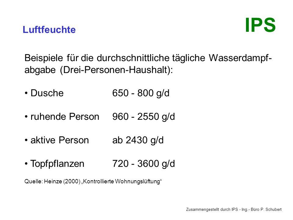 Zusammengestellt durch IPS - Ing.- Büro P. Schubert IPS Luftfeuchte Die relative Luftfeuchte an Arbeitsplätzen soll die folgenden Werte nicht überstei
